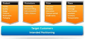 The 4ps of marketing
